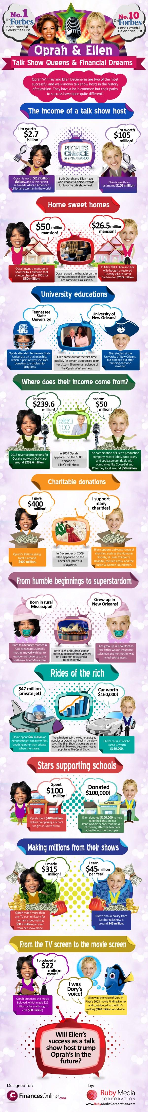 Oprah Winfrey and Ellen DeGeneres - Talk Show Queens & Financial Dreams